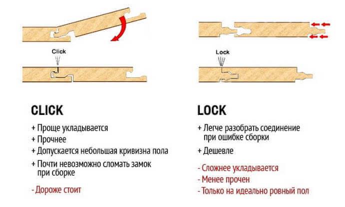 Способы соединение ламелей