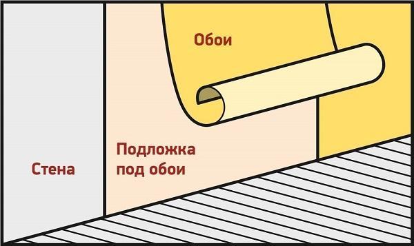 Как выбрать подложку под обои